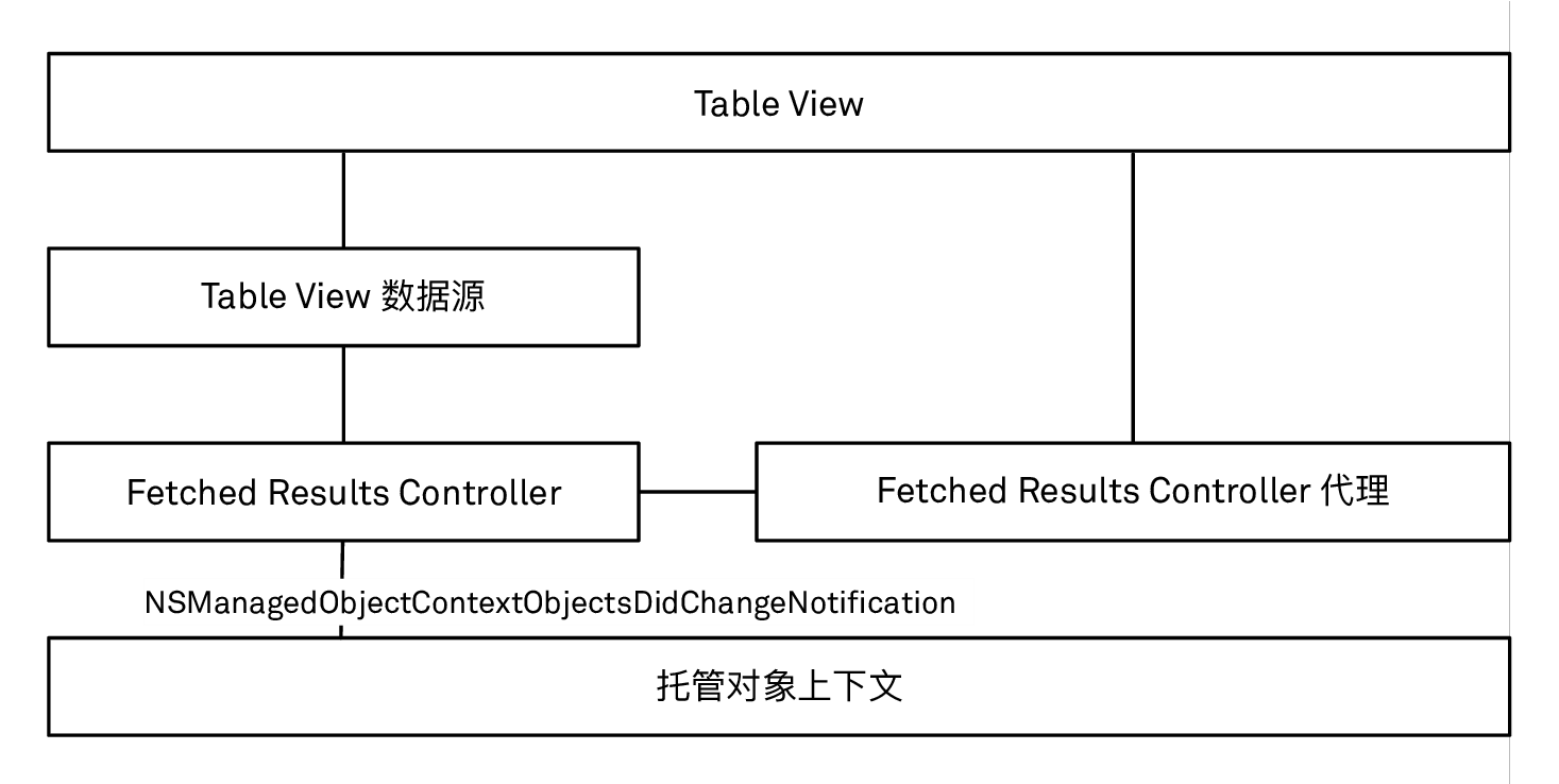 fetched results controller 与 table view 是如何交互的